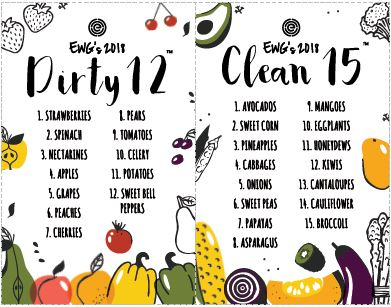 The Dirty Dozen And Clean 15