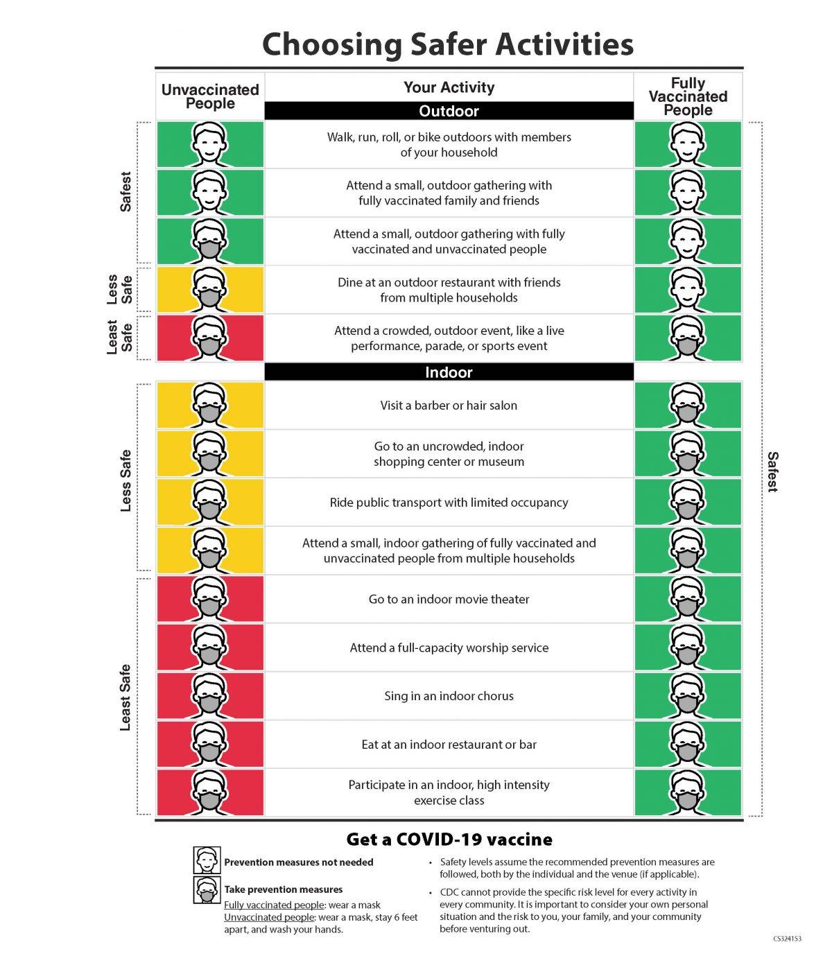 CDC-4-27-21-choosingSaferActivities11-1200x1379.jpg